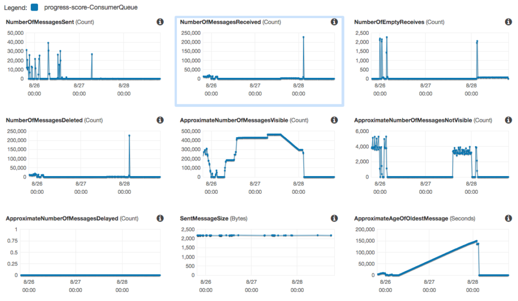 monitoring dashboard for sqs queue