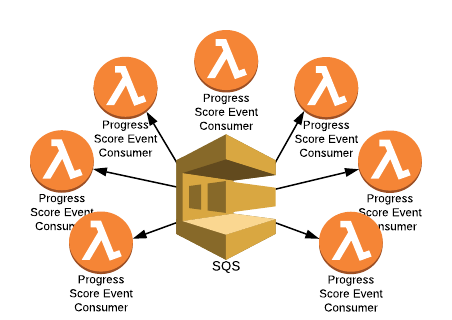 Serverless Architecture to Process a Queue
