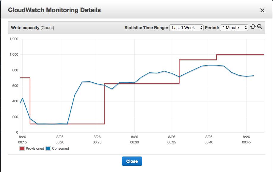 Monitoring dashboard for DynamoDB autoscaling